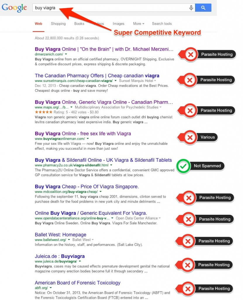 3 black hat strategies that dominate the serps in 2014 black hat keyword parasite hosting 1betcityfo Image collections