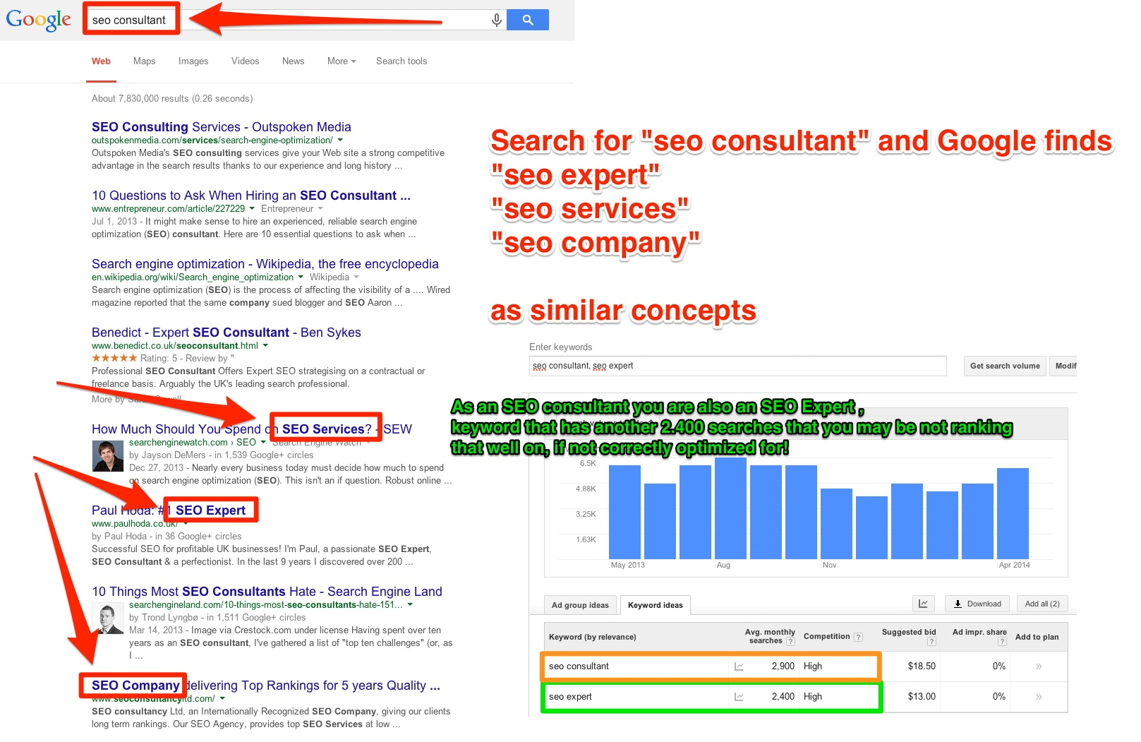 941 traffic increase exploiting the synonyms seo ranking technique seo consultant seo expert synonyms solutioingenieria Choice Image