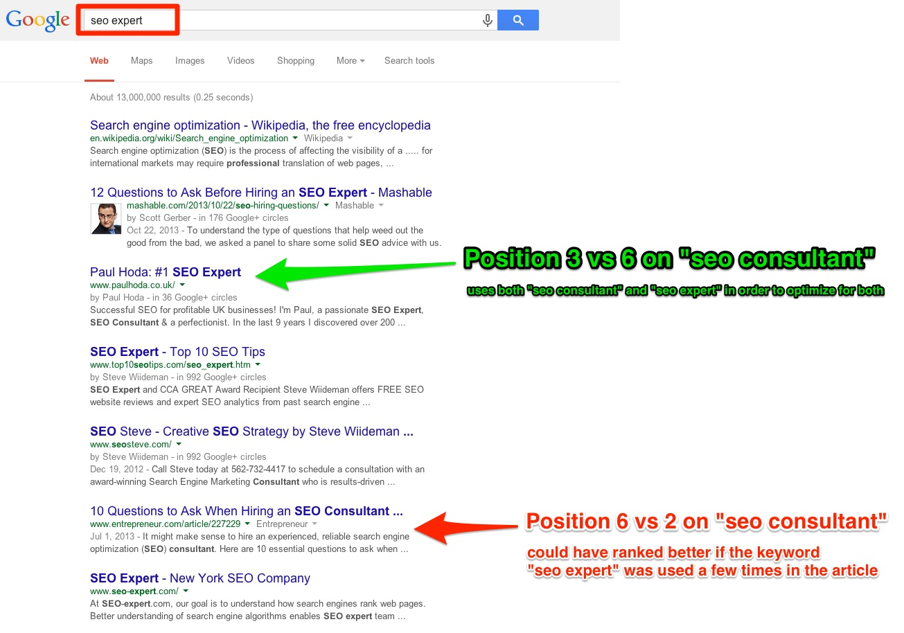 Seo consultant vs Seo expert SERP Comparison. 941  Traffic Increase Exploiting the Synonyms SEO Ranking Technique