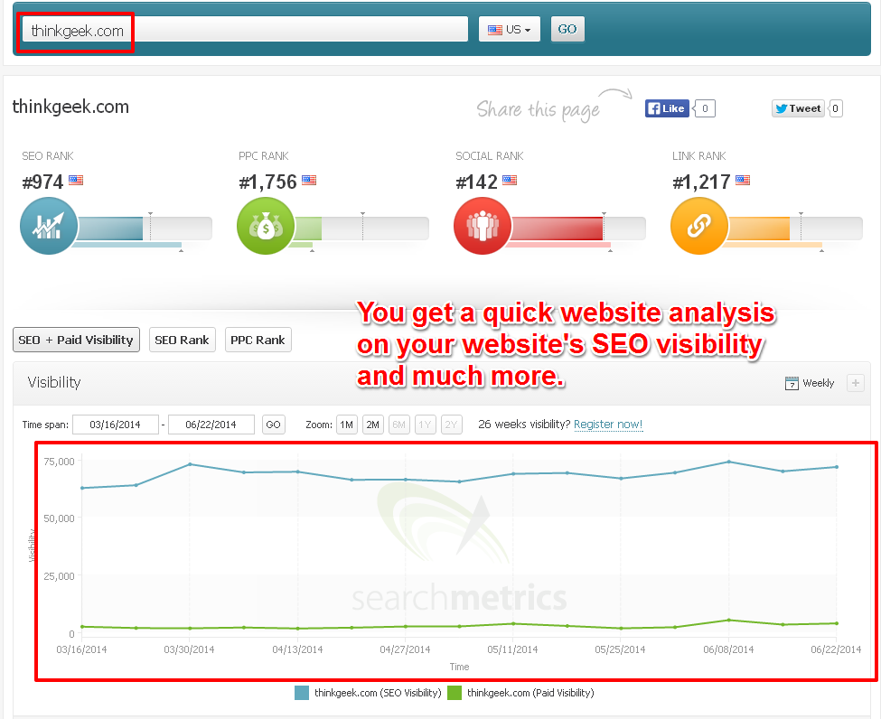 Get a Quick Insight Regarding The SEO Visibility For The Current Website