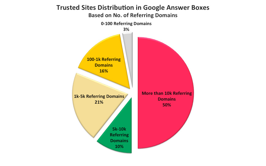 Trusted Sites Distribution Google Answer Boxes