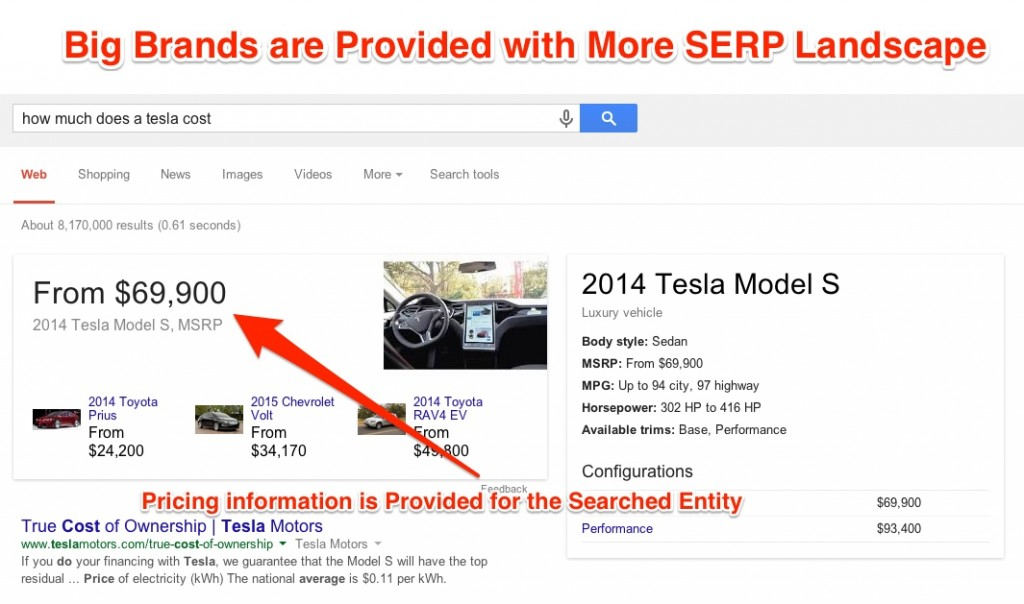 Big Brands Are Provided with More SERP Landscape