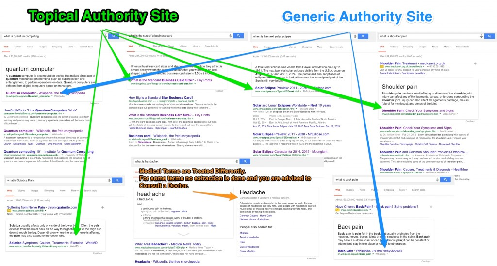 Topical Authorithy vs Generic Authorithy Sites Answer Boxes