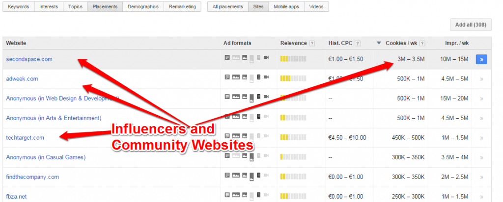 Influencers and Community Websites