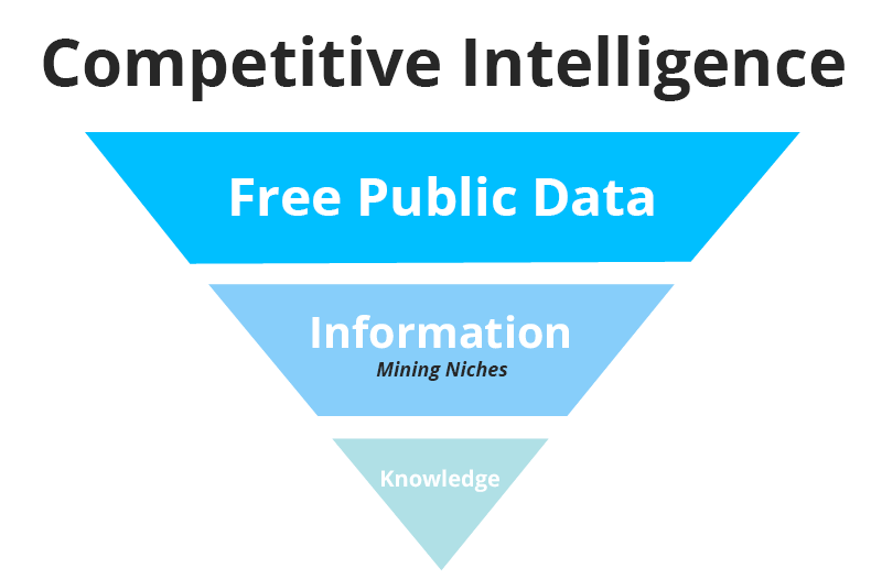 "competitive intelligence the role of Competitive intelligence is one of the most many competitive analysts ""this is closely tied to the deeper difference between junior and senior roles."