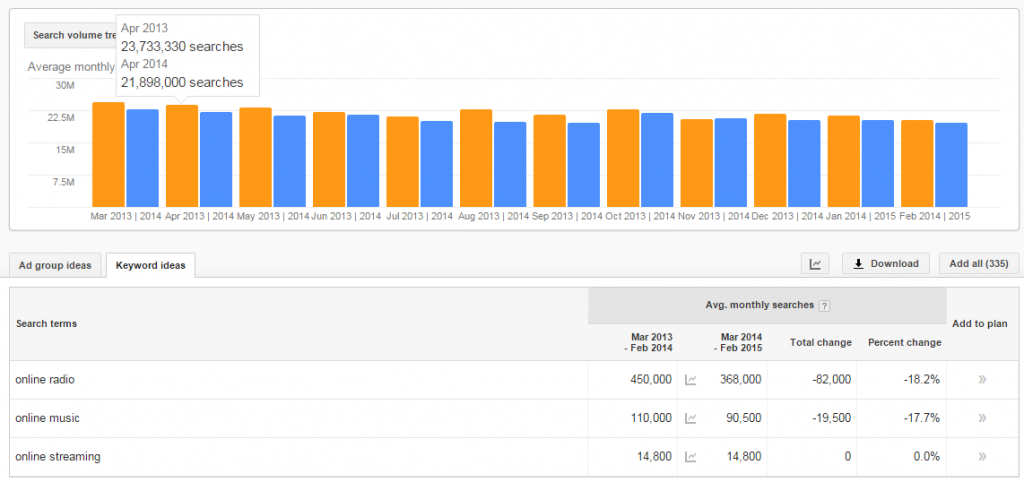 Trends in Keyword Planner