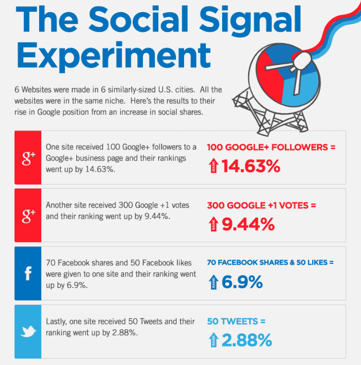 Giphografic Social Signals