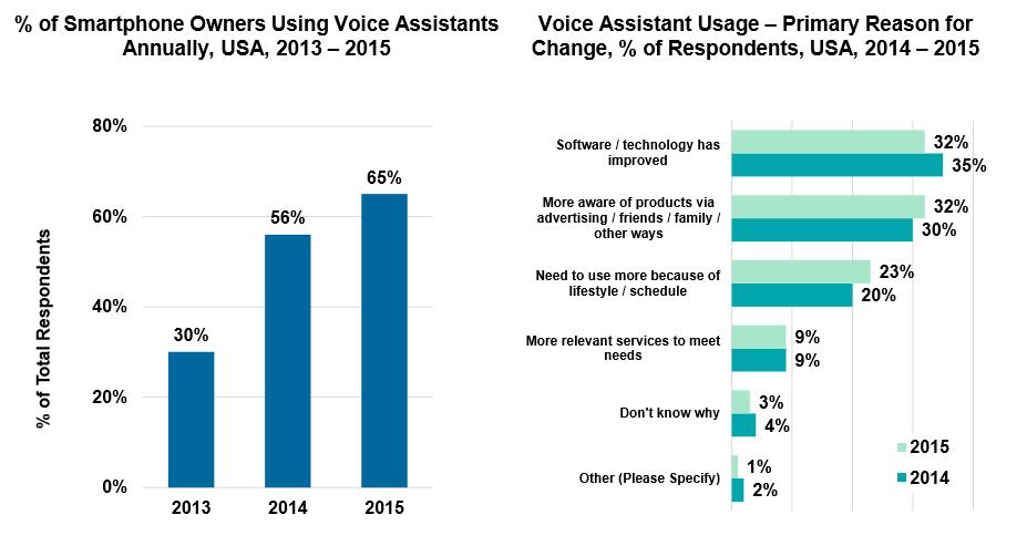 Voice_Assistance