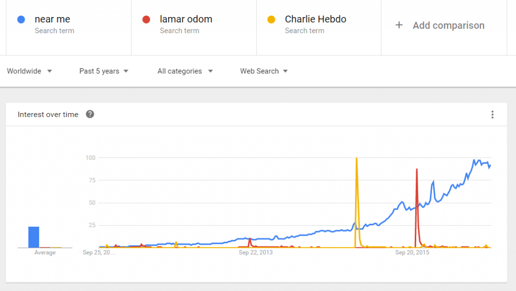 Google trends explosion