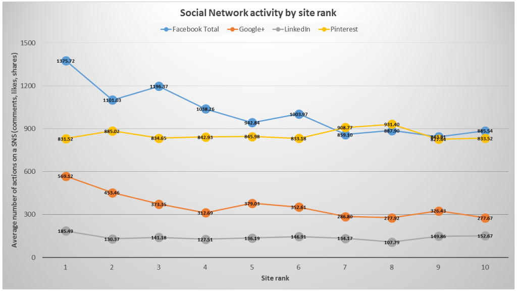 social network activity by site rank