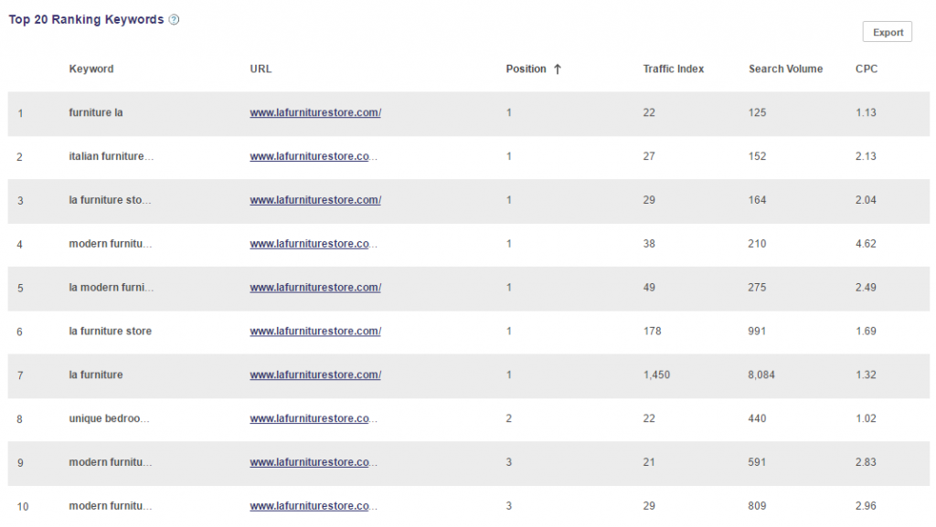 lafurniturestore top ranking keywords