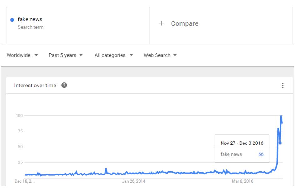 Fake News Google Trend