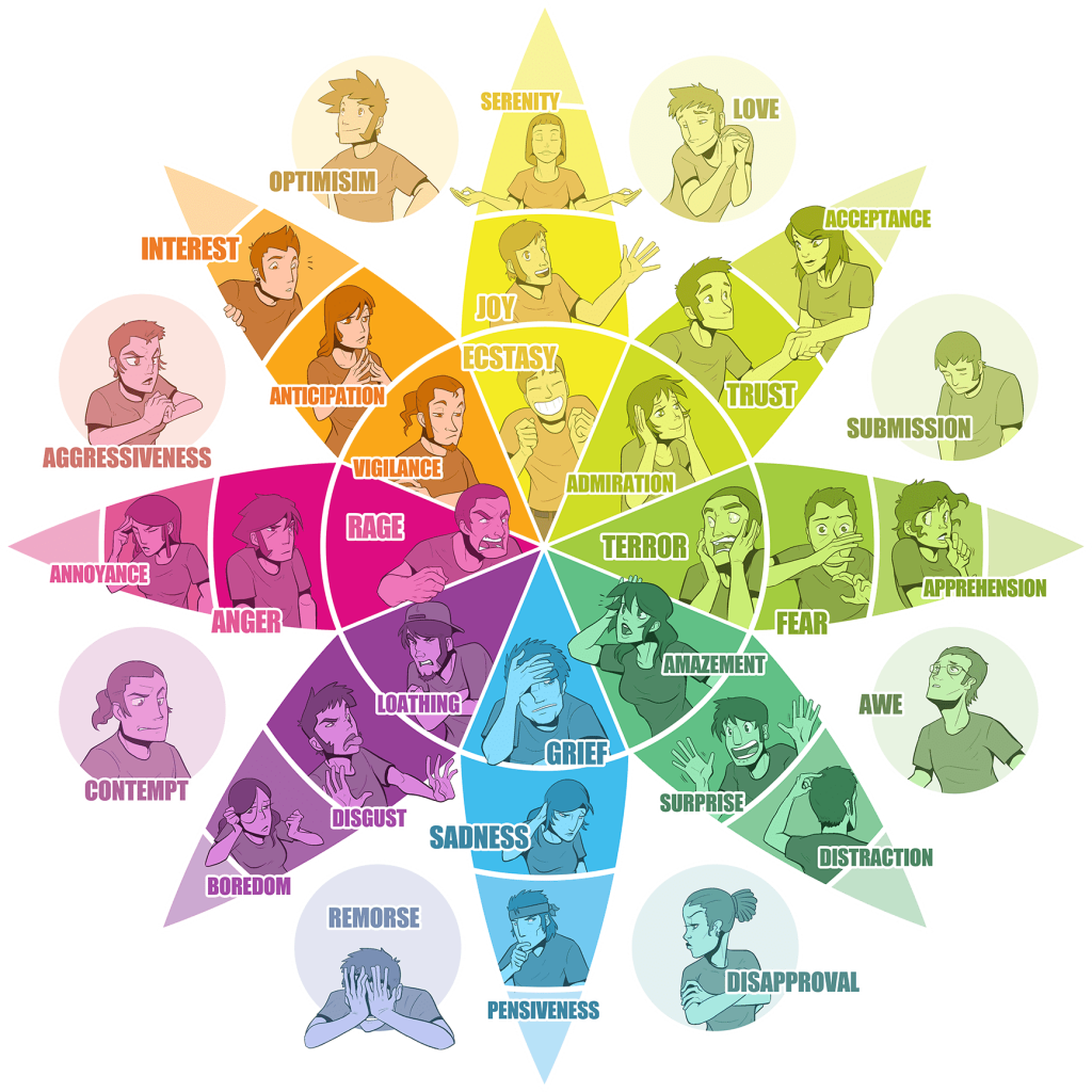 plutchik-s-emotion-wheel