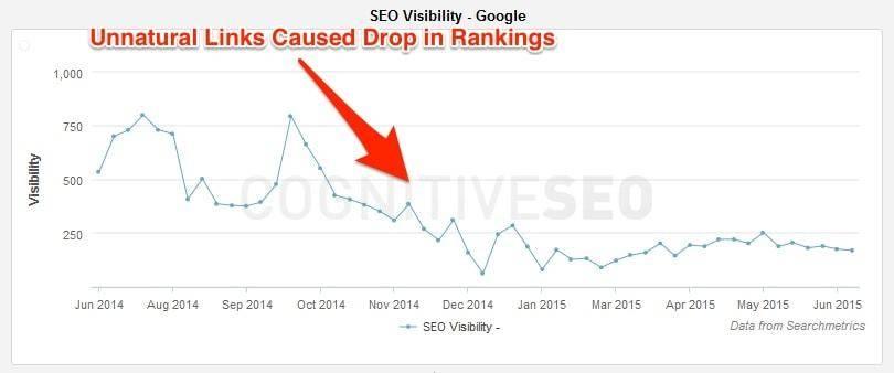 unnatural-links-drop-rankings