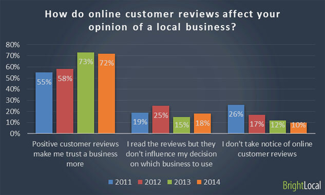 Trustworthyness from Customer Reviews