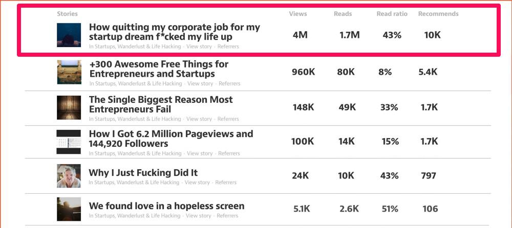 Views on Medium