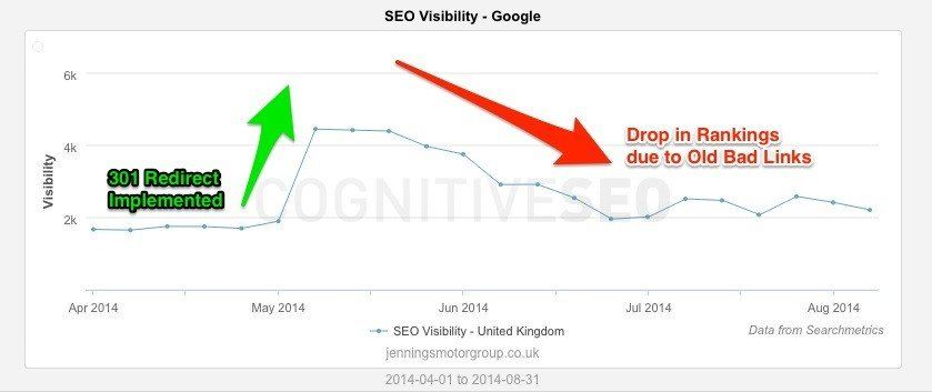 SEO Visibility Increase due to 301 redirects