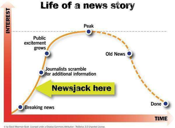 newsjacking-lifecycle