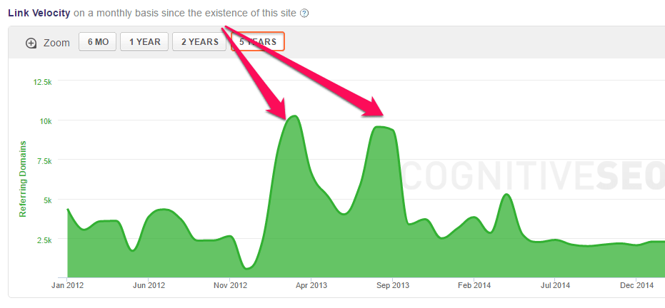 Growth of a site's link profile