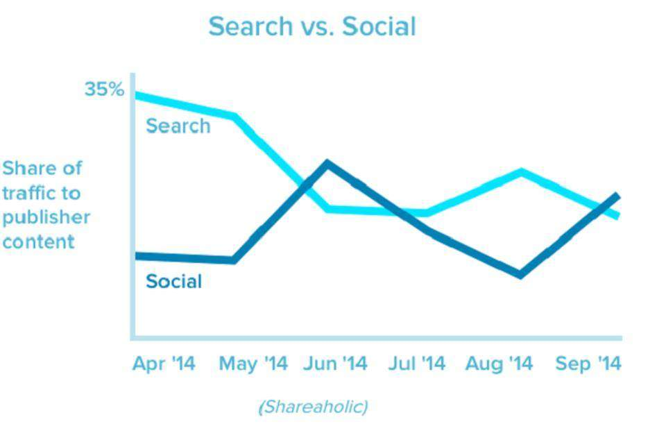 Social shares vs SEO