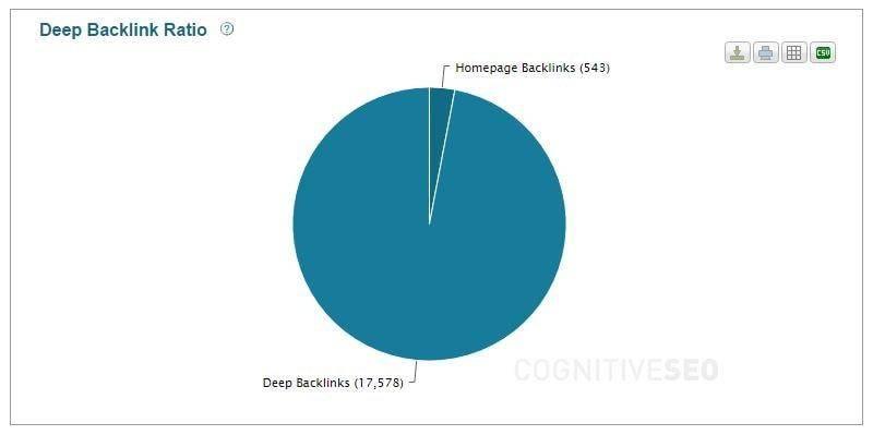 Deep Backlink Ratio