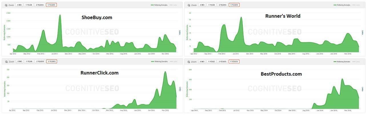Link Velocity Comparison