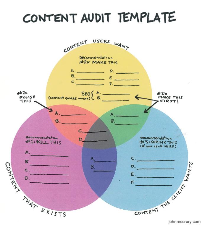 Content Audit Chart