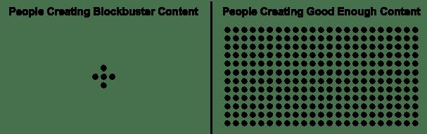 Find the information gap