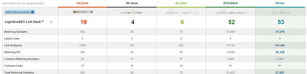 analyze competitor blogs