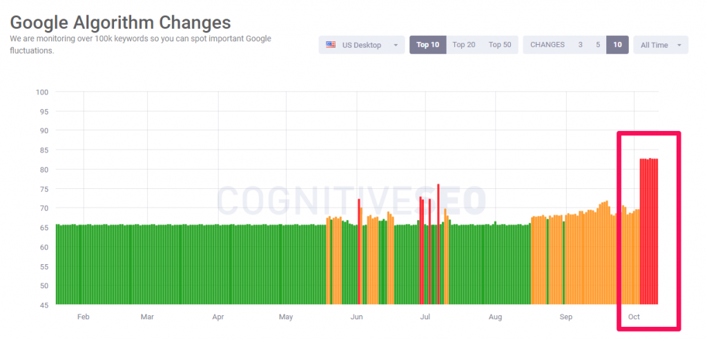 cognitiveSEo signals october all time