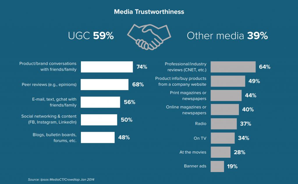 media trusworthiness