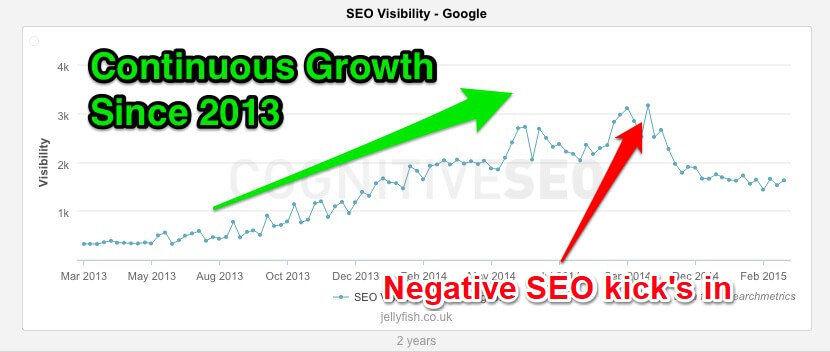 negative seo attack example