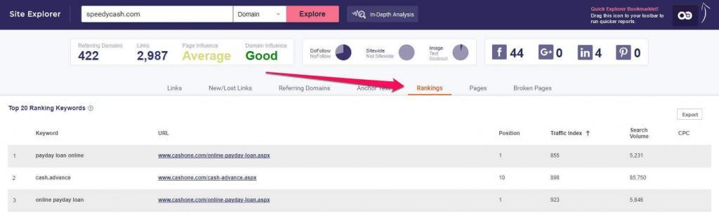 how to find your competitor's top ranking keywords