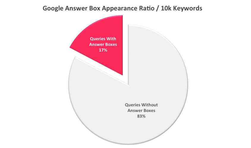1-google-answer-box-appearance-ratio
