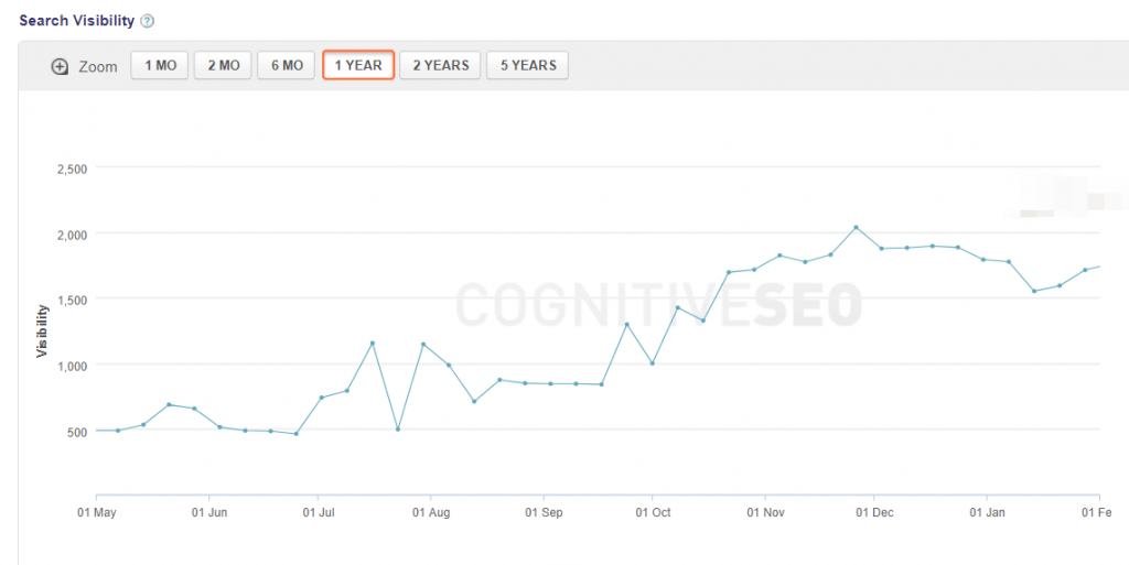 Search visibility cognitiveseo