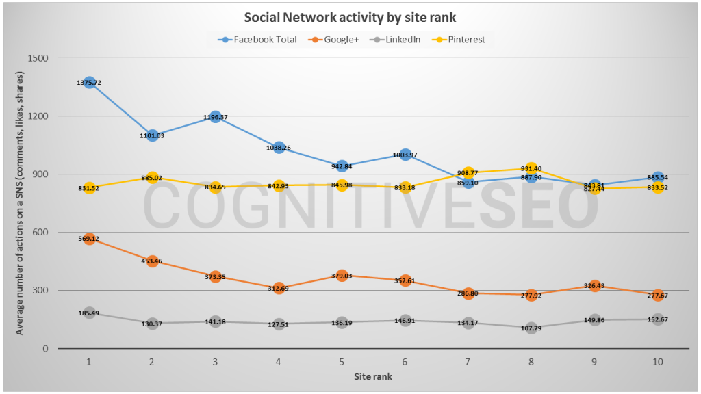 social-network-activity-by-site-rank