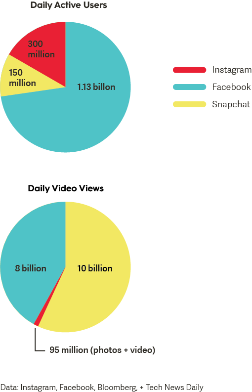 video-data-across-social-media-channels
