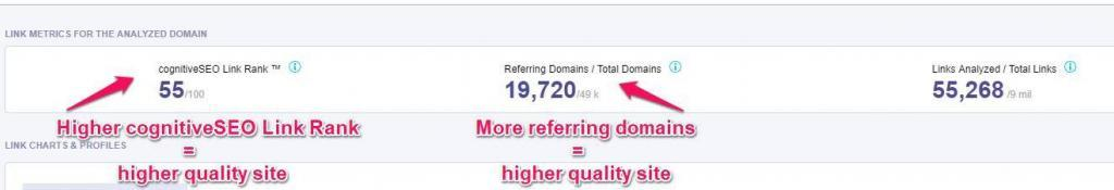 cognitiveSEO Link Rank