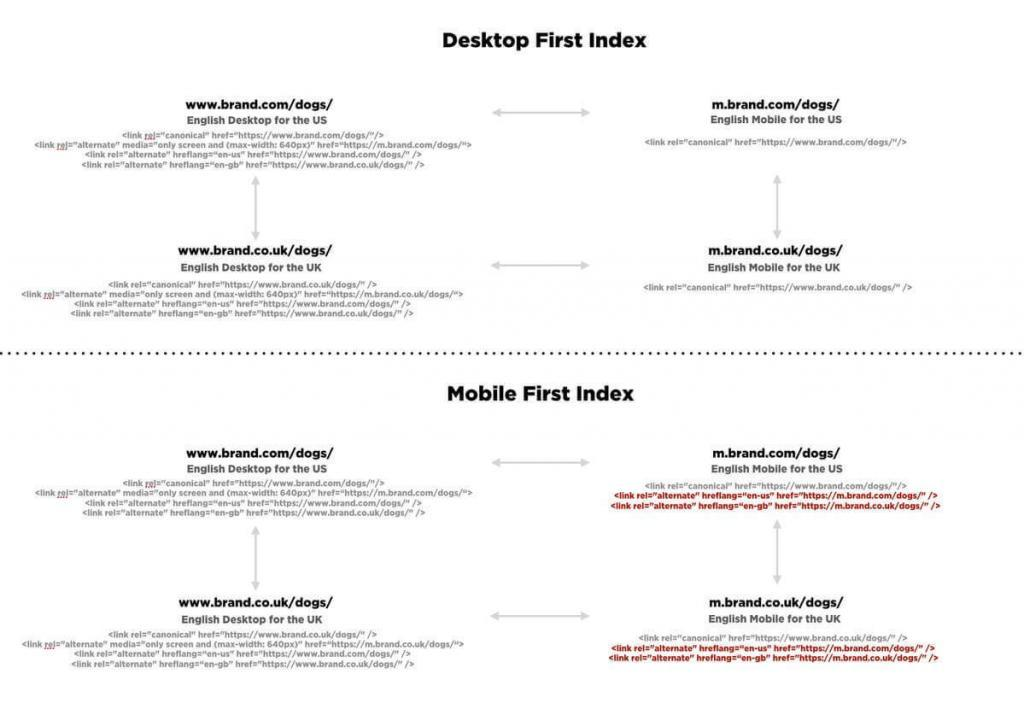 Mobile first index versus desktop first index