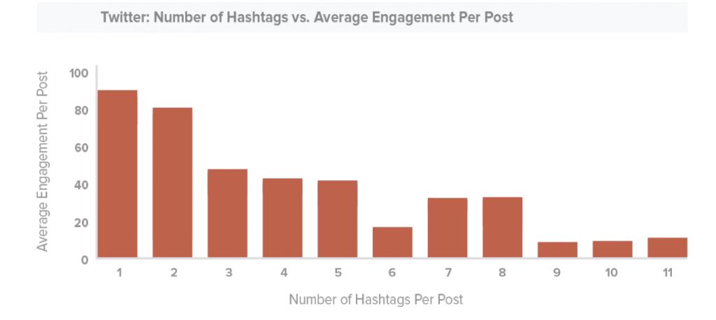 twitter-hashtag-engagement
