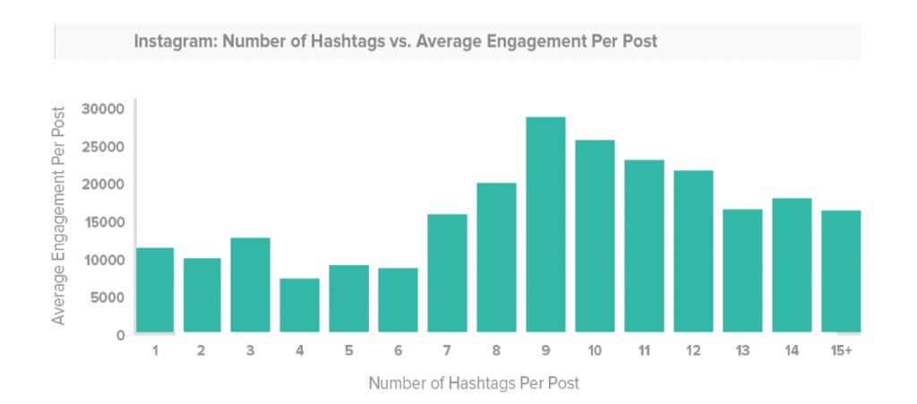 instagram-hashtag-engagement