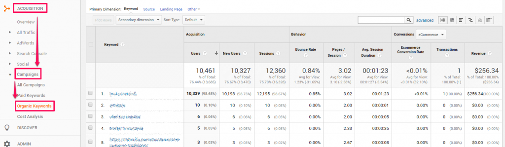 Search money keyword Search Console