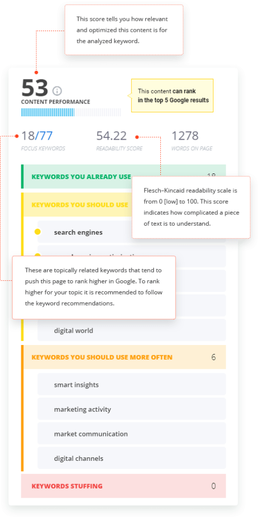 cognitiveSEO keywords-to-rank-higher