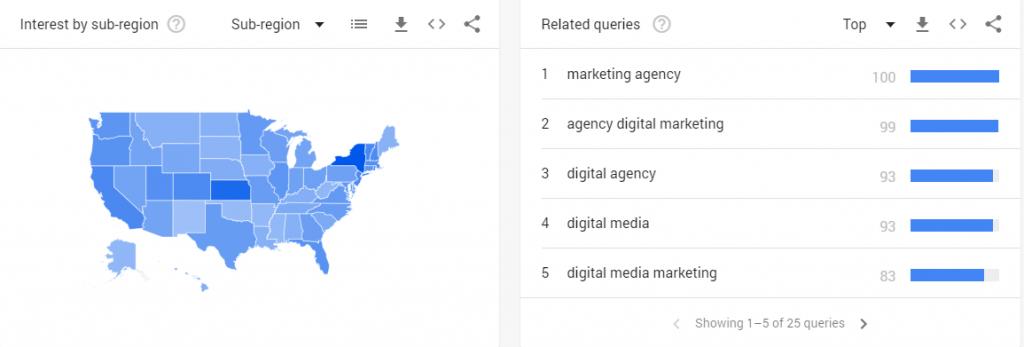 Interest by sub-region