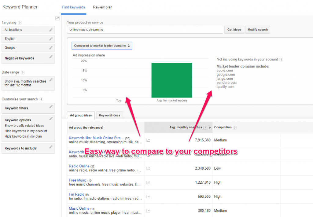 Keyword Planner compare to average market