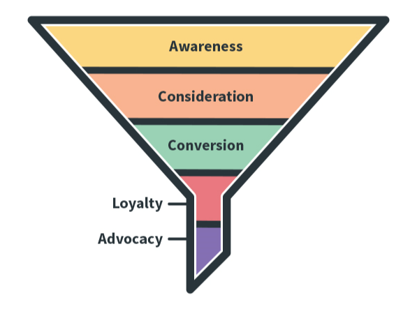 Marketing funnel and SEO