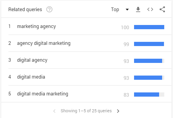 Related queries to digital marketing