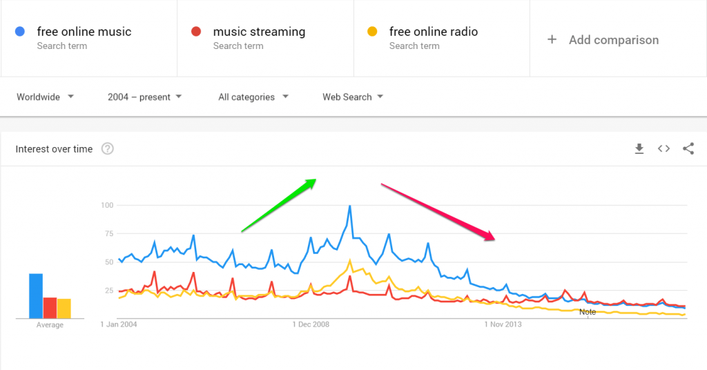 Search Interest going down