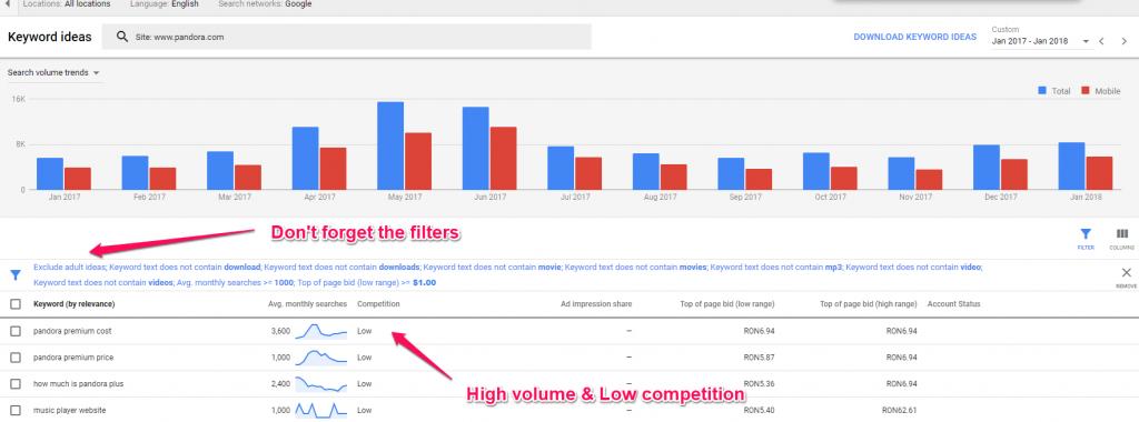 Uncovering Keywords using Google Analytics