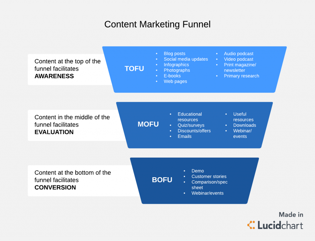 content marketing unnel